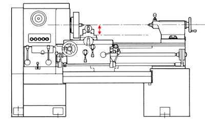 Measure Swing of Metal Lathe