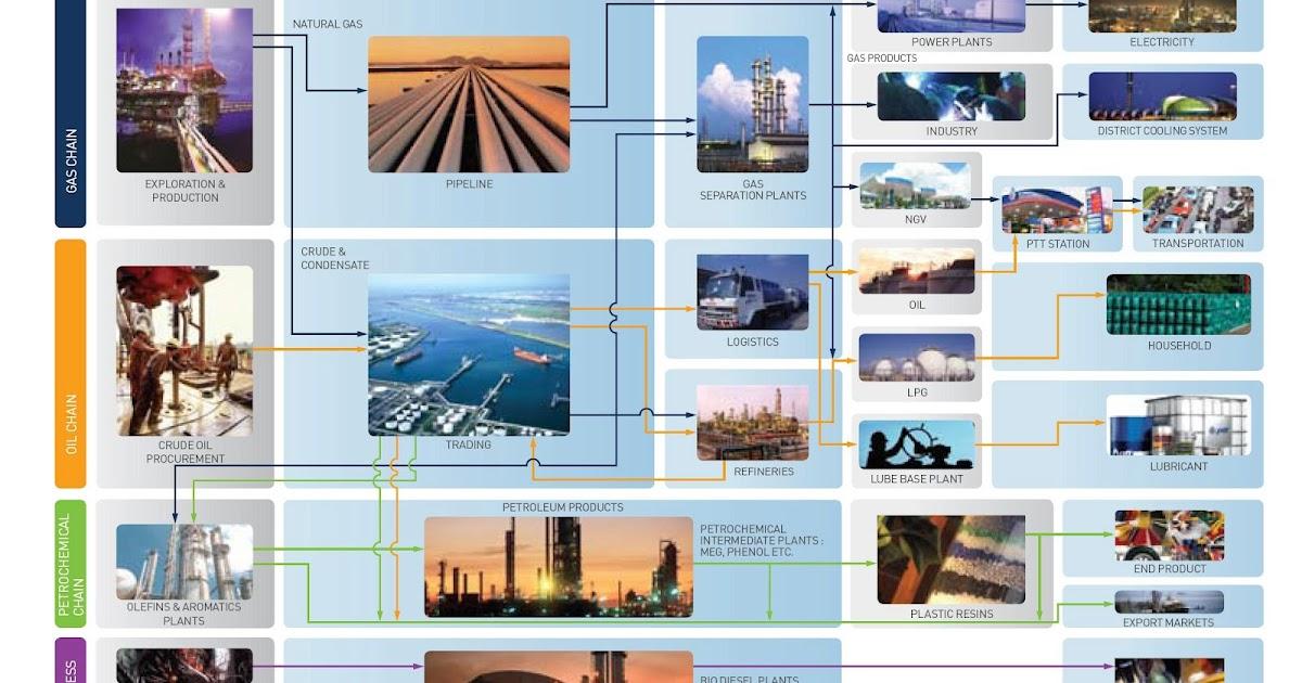 Value Chain Discover your mojo: Oil & Gas Value Chain