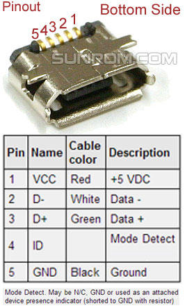 Usb pin assignment
