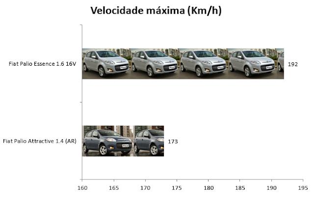 Palio 2012: Attractive 1.4 x Essence - Velocidade máxima