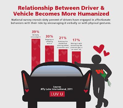 Car stats