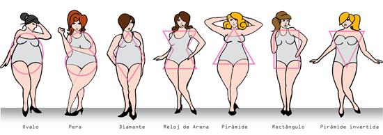 forma de tu cuerpo gordita