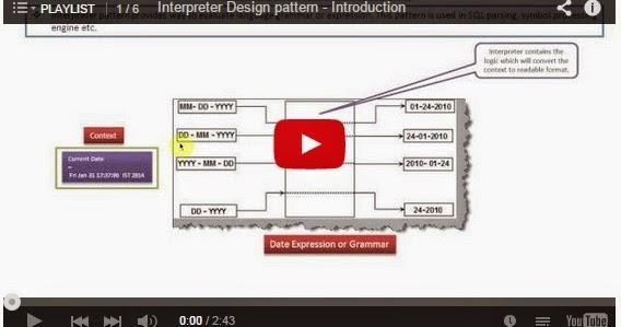 Java ee interpreter design pattern playlist for Pool design pattern java