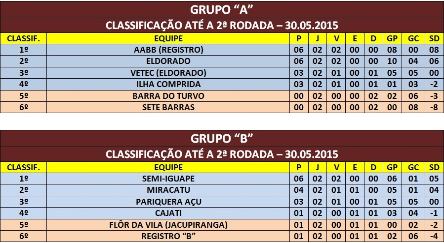 CLASSIF. GRUPO A/B  ATÉ 30.05.2015