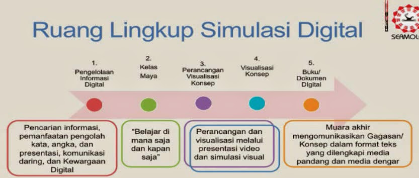 Penjelasan Mapel Simulasi Digital