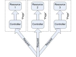 Design Patterns: Asynchronous Wait State Pattern in ASP.NET - ASP.Net