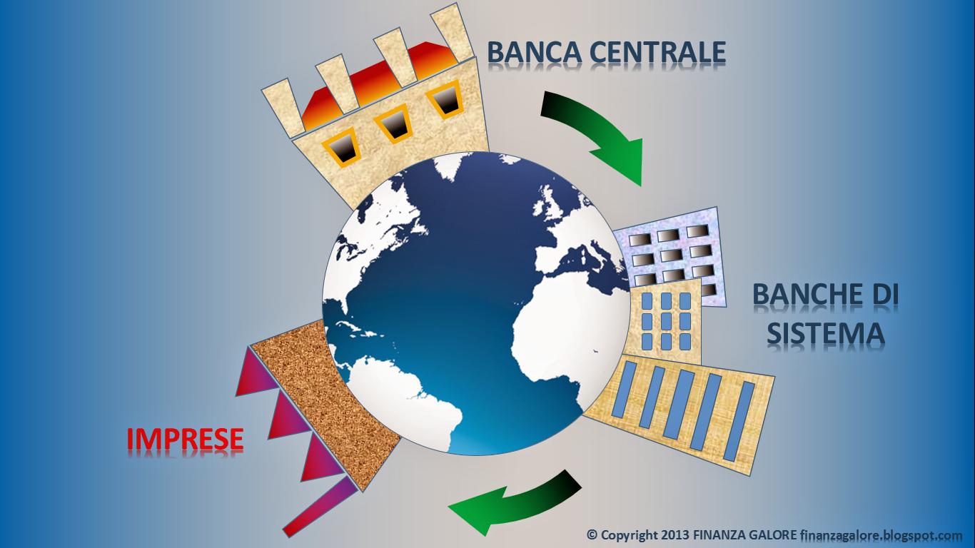 quantitative easing (alleggerimento quantitativo): banca centrale > banche di sistema > impresa