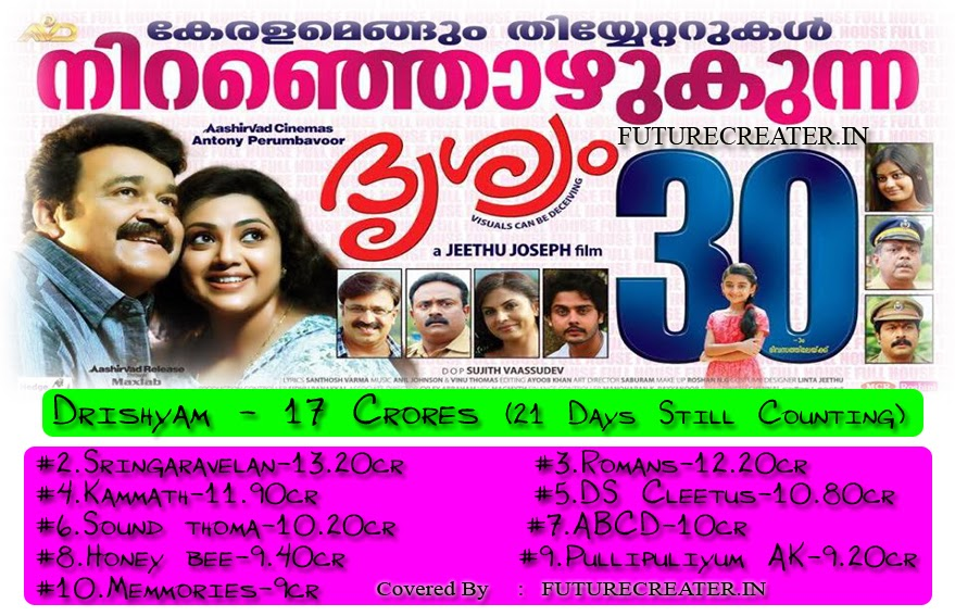 top grossing malayalam movies of 2013