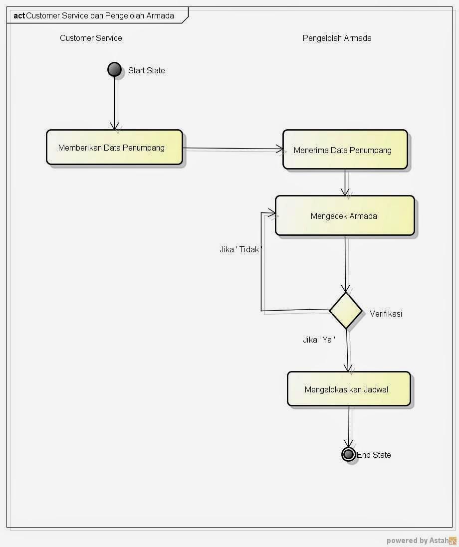 Use case diagramskenario dan diagram activity pemesanan tiket tour diagram activity pemesanan tiket travel dan tour ccuart Images