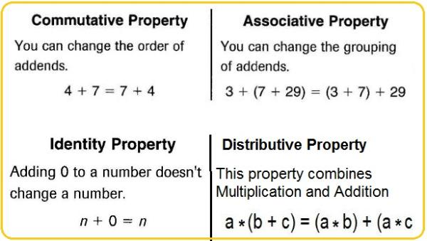 Identity and Inverse Properties. Identity Property of Addition The ...
