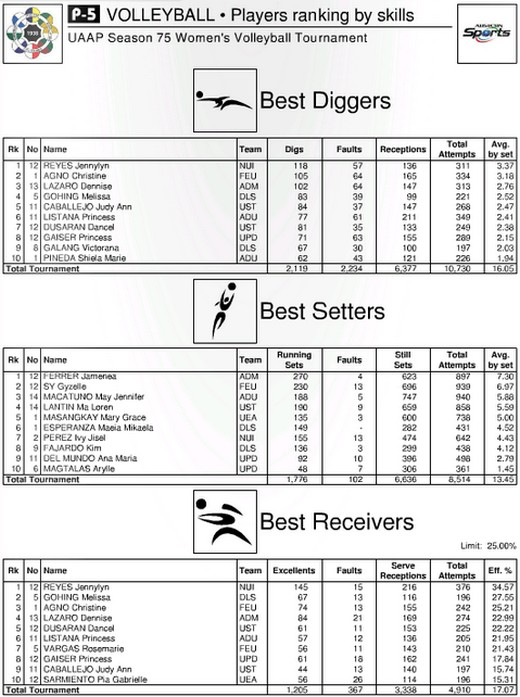 UAAP Season 75 Women's Volleyball Stats Leaders As Of January 26