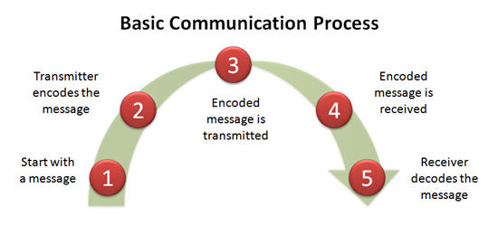 processes functions and components of effective communication Effective workplace communication is vital to into more manageable and meaningful components processes what are the functions of.