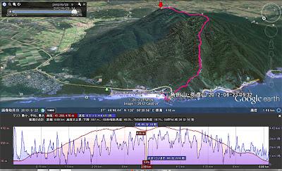 角田山 灯台コース GPSLOG 沿面距離7.2km