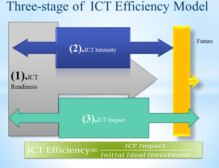 ict impact on accounting Ict impact on organisations  has made a compelling case for the computerisation of accounting this research cluster is established to assess the use and.