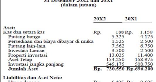 Akuntansi Organisasi Nirlaba Laporan Keuangan Organisasi Nirlaba