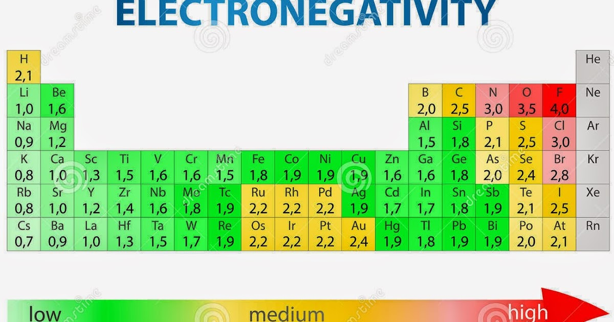 Ciencias Iii Tabla De Electronegatividad