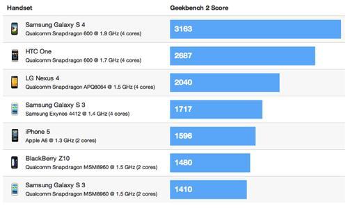 Samsung Galaxy S4 benchmarks
