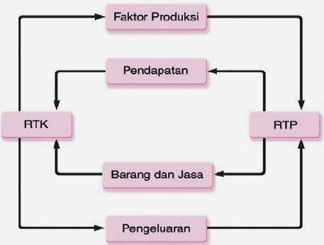 Arus melingkar circular flow dalam perekonomian dua sektor arus melingkar dalam perekonomian 2 sektor ccuart Choice Image