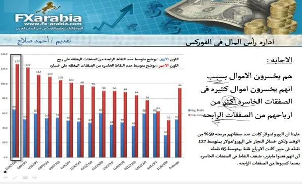 ادارة راس المال في الفوركس :  احمد صلاح