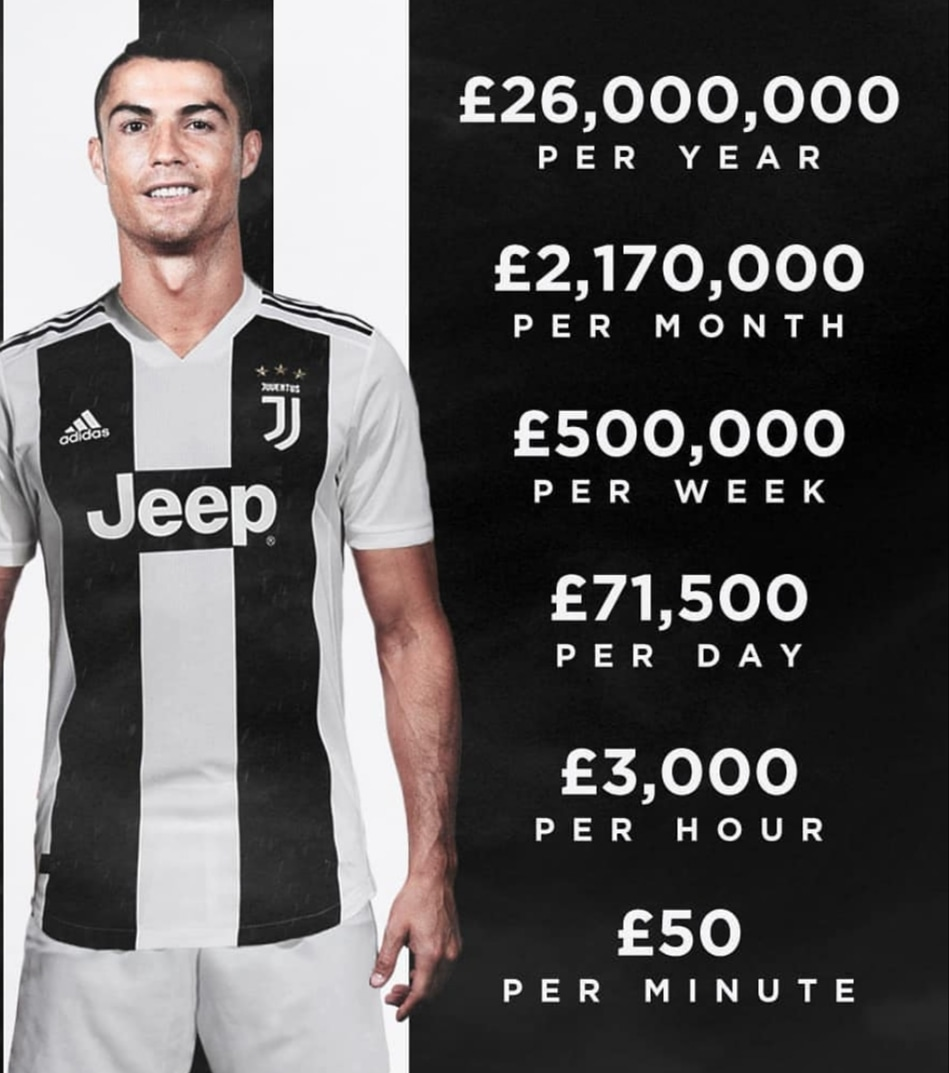 Breakdown of Ronaldo's Earnings at Juventus