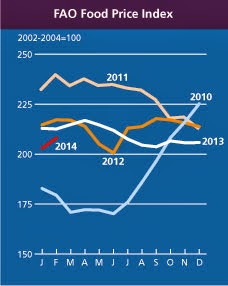 Food Price Index March 2014.