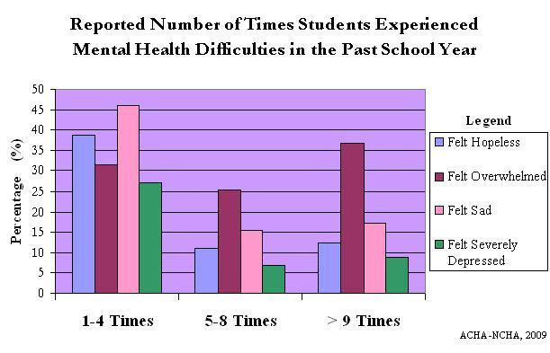 college undergraduate stress scale