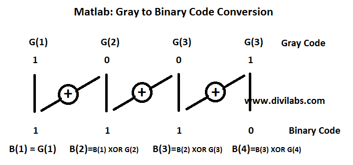 MATLAB: How the Implementation of Gray Code To Binary Code conversion is done
