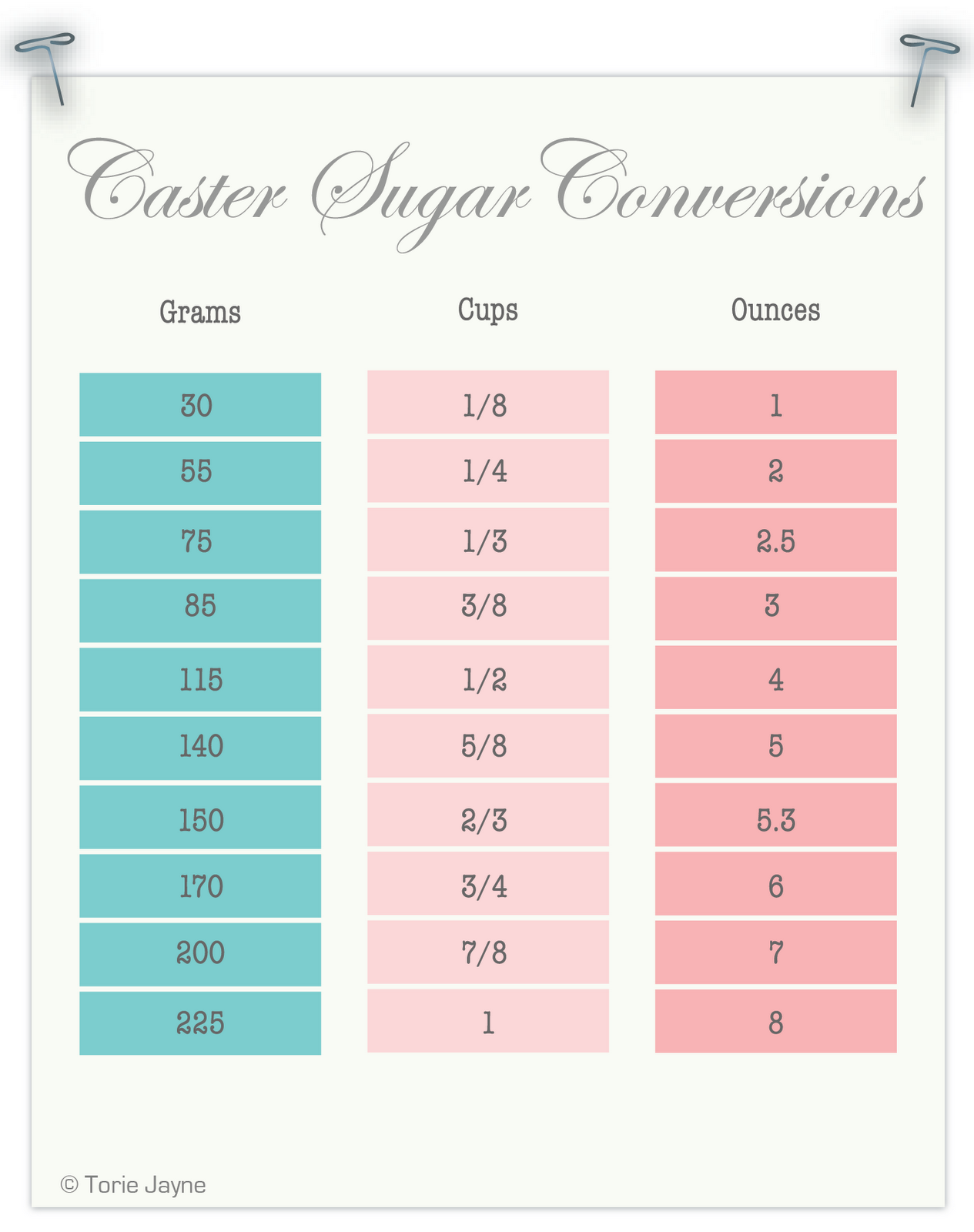Caster sugar conversion chart