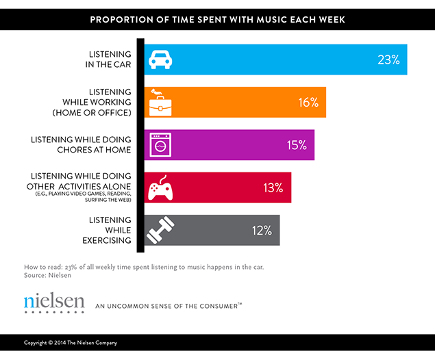 "The state of music: Americans vote for "" how much time they spent on music"