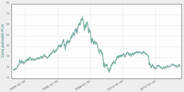 Pioneer Akcji - wyniki 10 lat