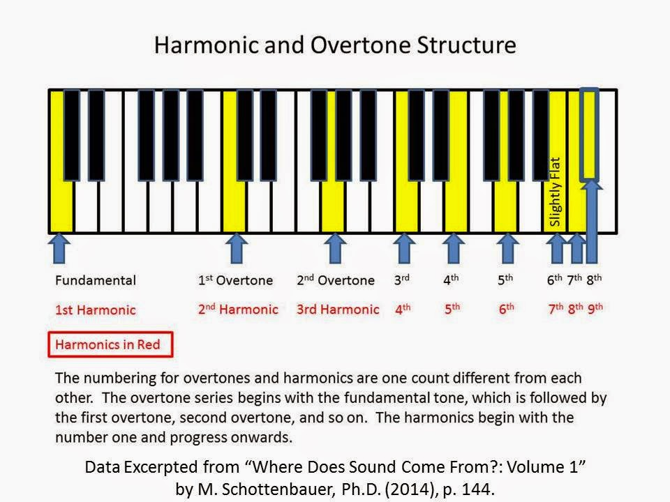 Music theory ear training ear training the science of music ccuart Choice Image