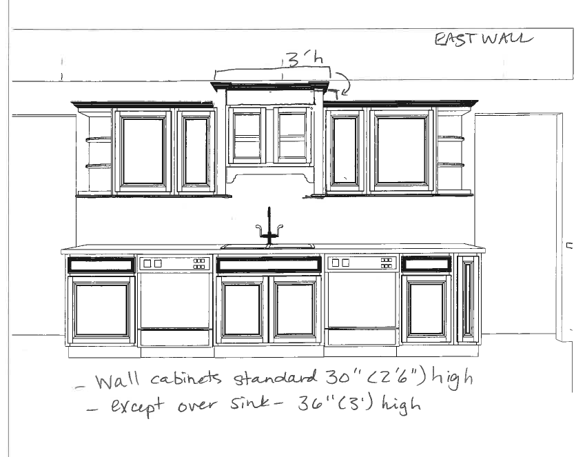 how do you measure linear feet for kitchen cabinets. Black Bedroom Furniture Sets. Home Design Ideas