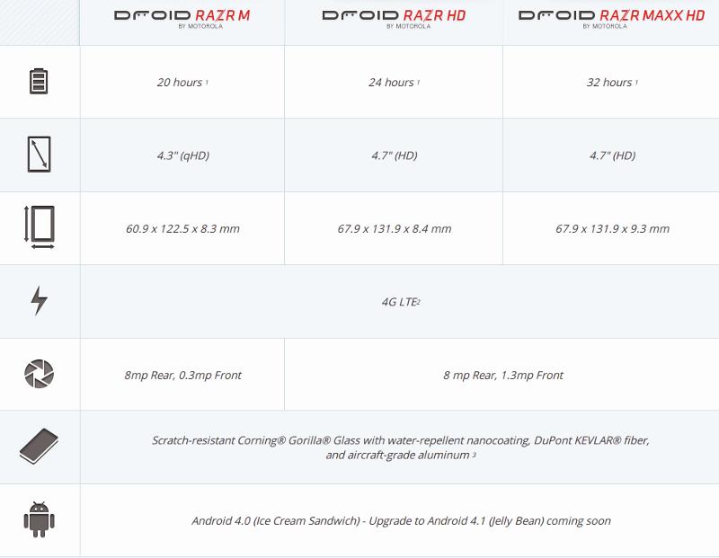 Motorola RAZR 2012 comparison