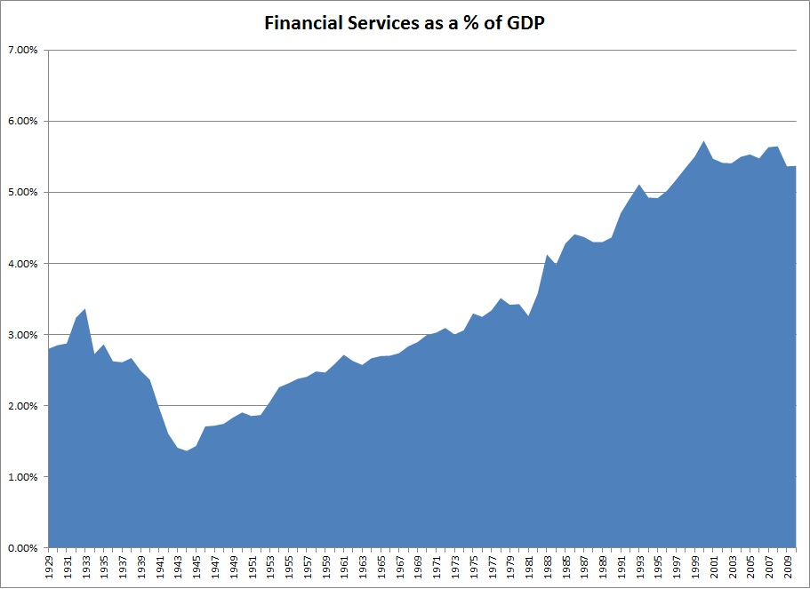 Calculate the financial services industry as a percent of gdp