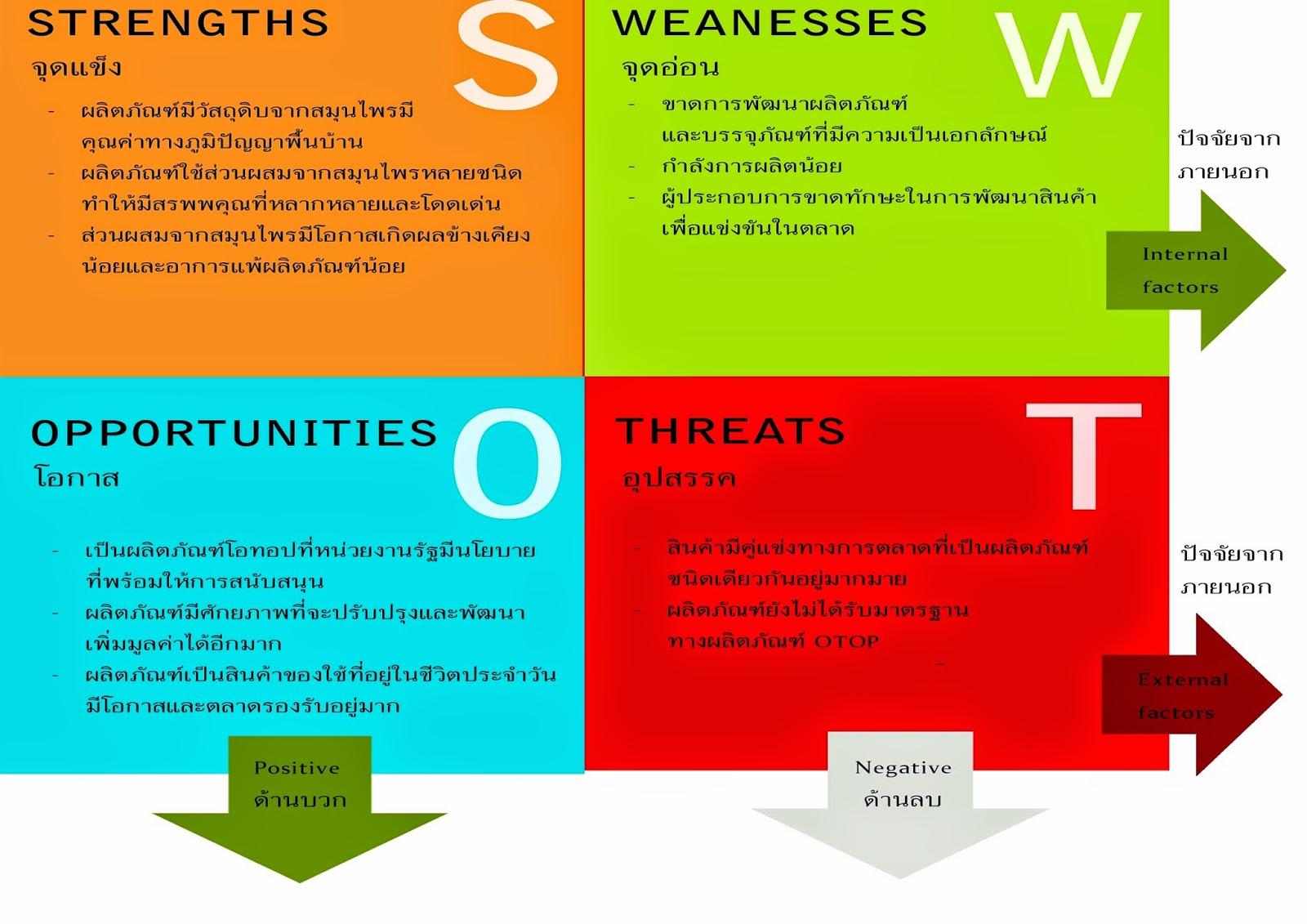 Del Monte Foods (DLM) SWOT Analysis