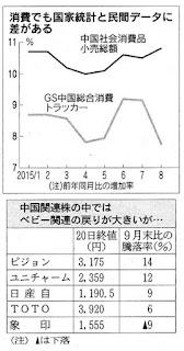 中国総合消費トラッカー ゴールドマン・サックス GS 指標