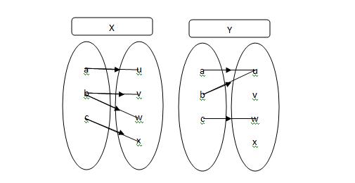Relasi dan fungsi matematika matematika akuntansi dari gambar di samping kita tentukan mana yang fungsi dan mana yang bukan merupakan fungsi 1 diagram venn ccuart Images