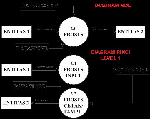 Ranger biru petunjuk pembuatan diagram aliran data penjelasan entitas 1 menginput data ke sistem data disimpan di datastore data store dipanggildibaca untuk proses berikutnya ccuart Images