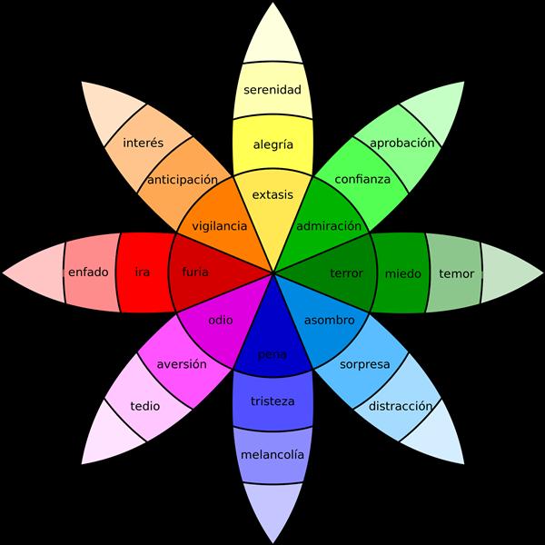 La rueda de las emociones de R. Plutchik