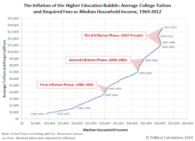 The Inflation of the Higher Education Bubble: Average College Tuition and Required Fees vs Median Household Income, 1969-2012
