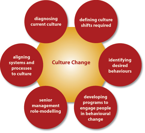 Organisational Culture Change is a must for Organisational Development