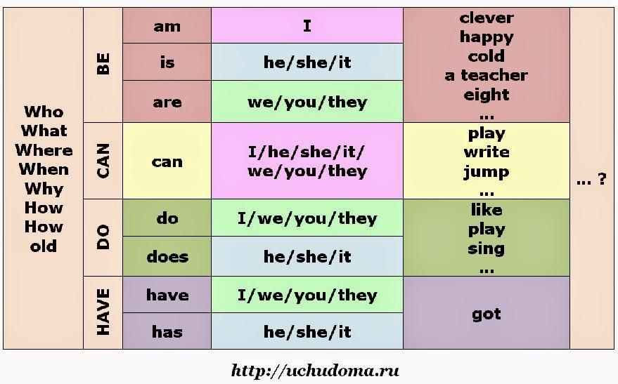 Предложения с Местоимениями на Английском примеры