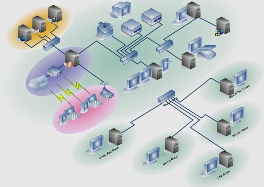 Nhận thi công thiết kế lắp đặt mạng LAN, WAN nội bộ