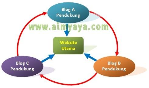 Gambar: Cara membuat backlink secara manual dengan dukungan Blog pendukung (dummy blog)
