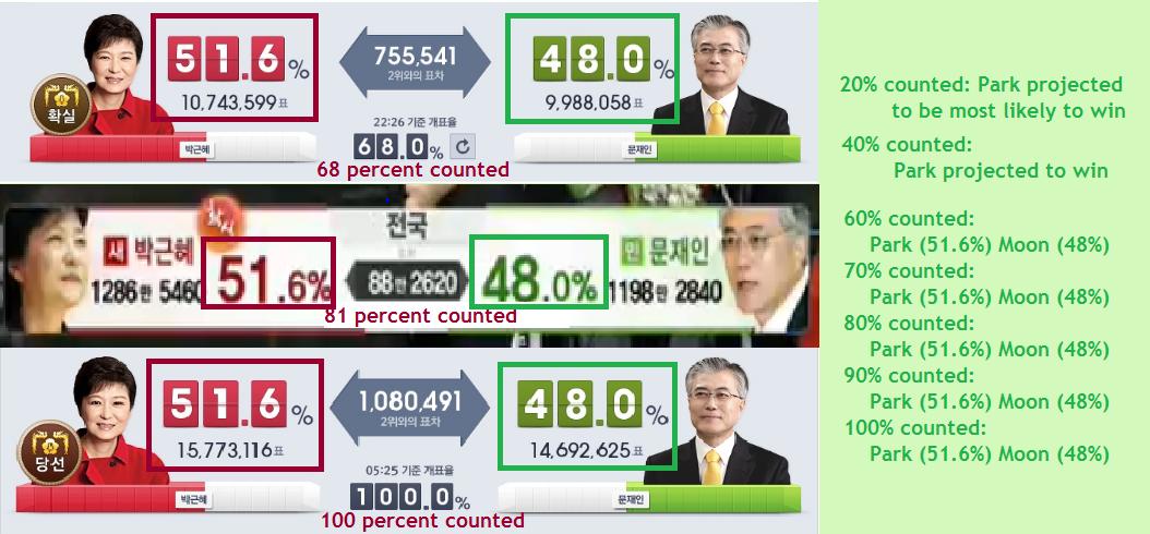 2012 SK Pres. Election
