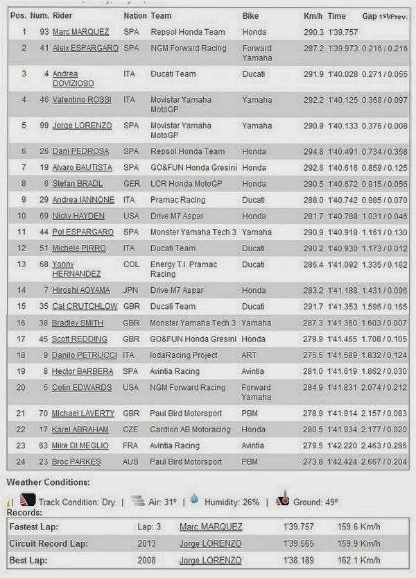 Hasil FP2 MotoGP Jerez Spanyol 2014