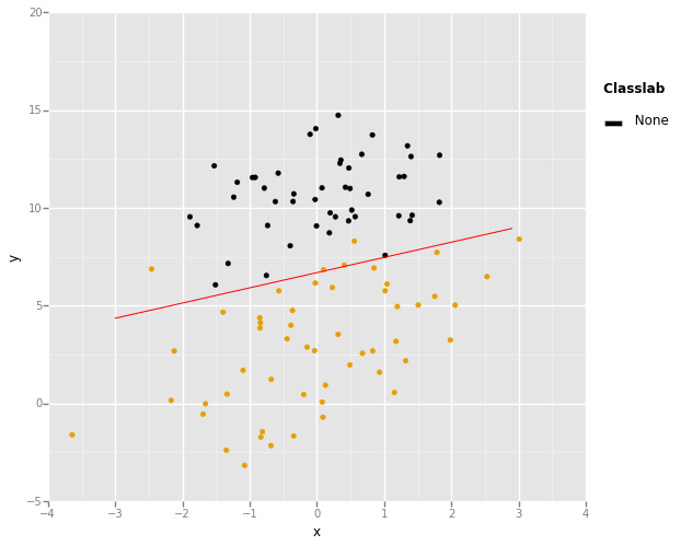 Use recursion and gradient ascent to solve logistic regression in Python