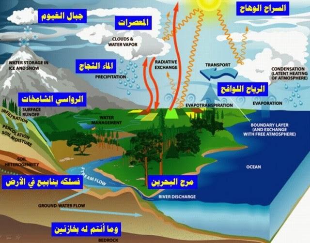 Siklus Air dalam Al-Qur'an