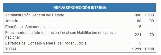 Oferta emprego público 2014. Promoción interna