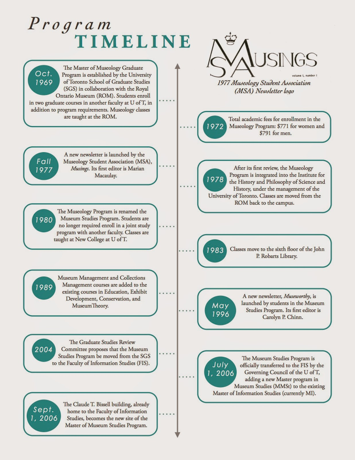 Unviersity of Toronto's Master of Museum Studies Program Timeline